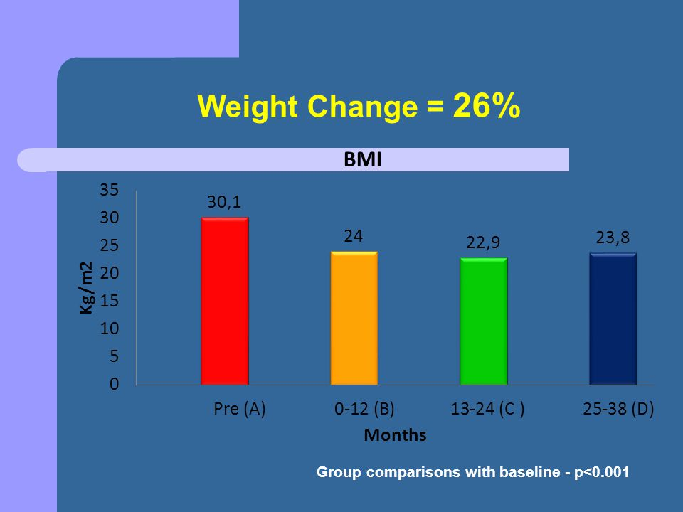 Weight Change = 26% Group comparisons with baseline - p<0.001