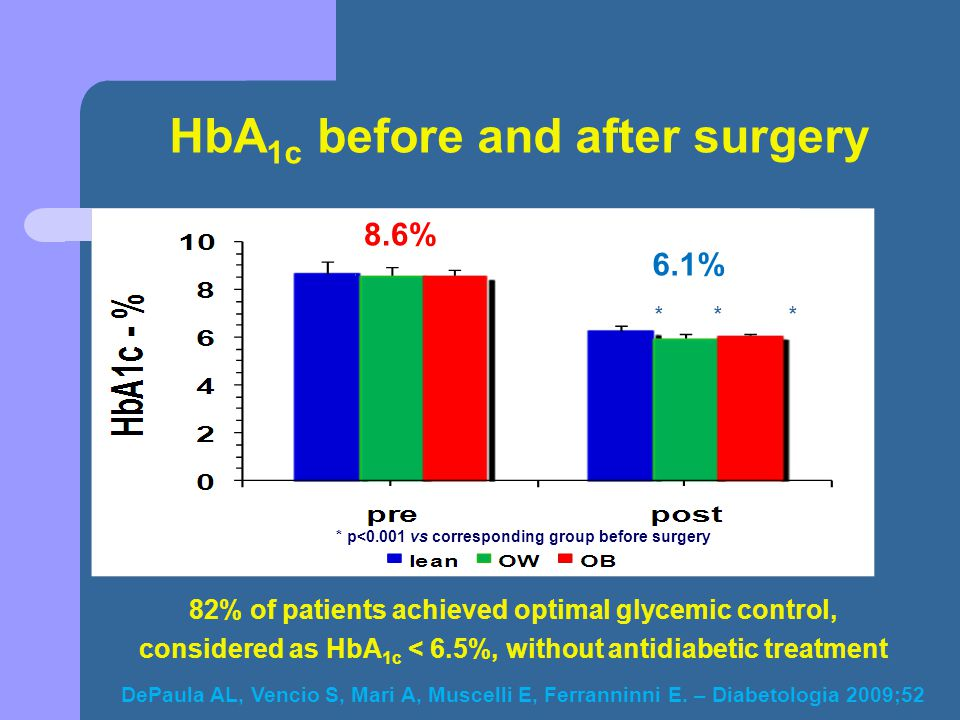 HbA1c before and after surgery