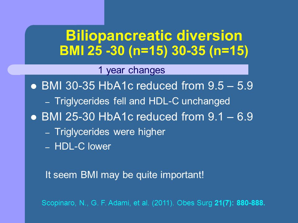 Biliopancreatic diversion BMI 25 -30 (n=15) 30-35 (n=15)
