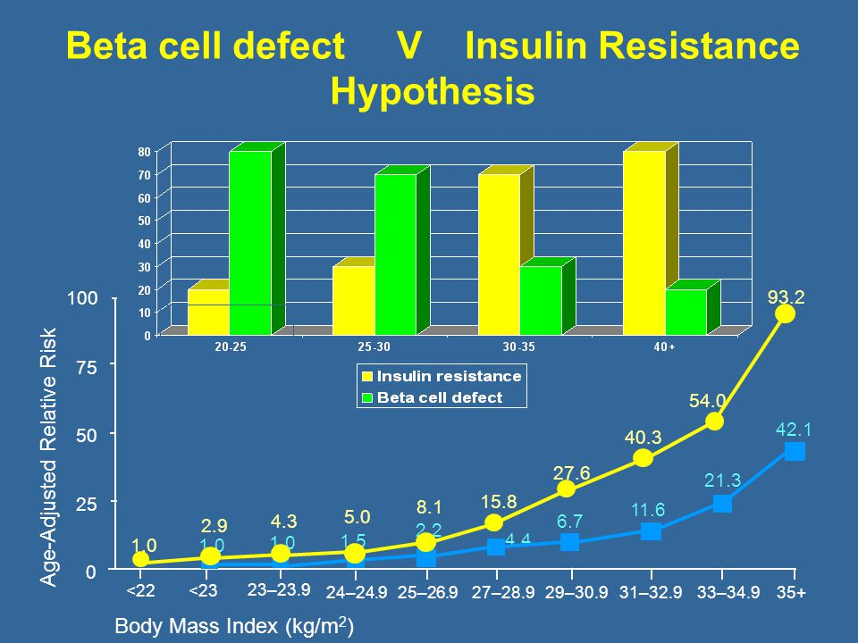 Beta cell defect V Insulin Resistance Hypothesis