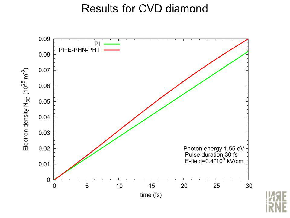 Results for CVD diamond
