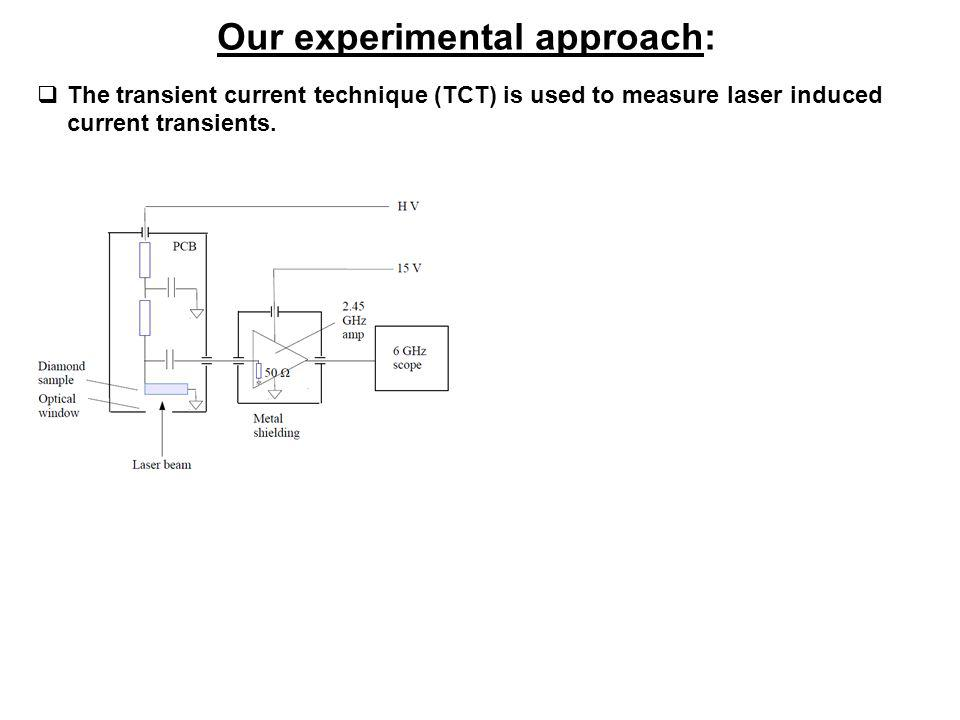 Our experimental approach: