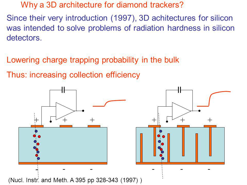 Why a 3D architecture for diamond trackers