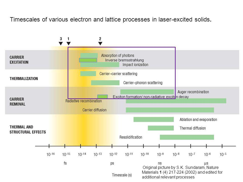 Timescales of various electron and lattice processes in laser-excited solids.
