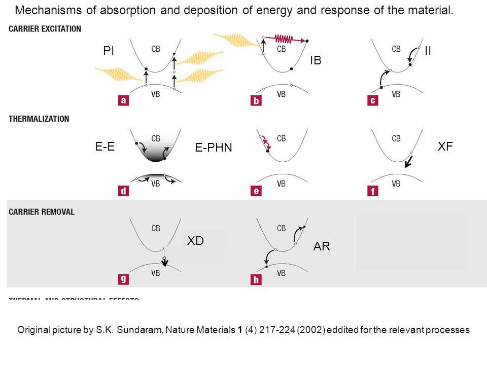 Mechanisms of absorption and deposition of energy and response of the material.