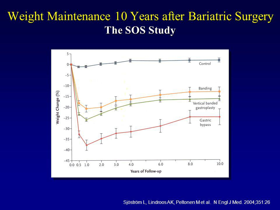 Weight Maintenance 10 Years after Bariatric Surgery The SOS Study