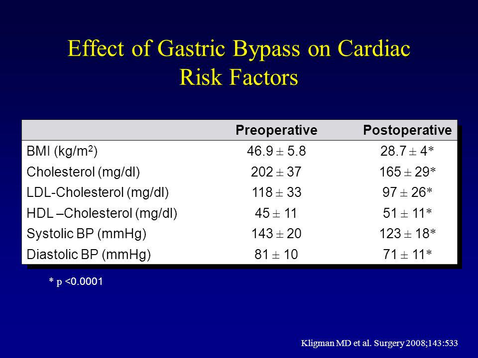 Effect of Gastric Bypass on Cardiac Risk Factors