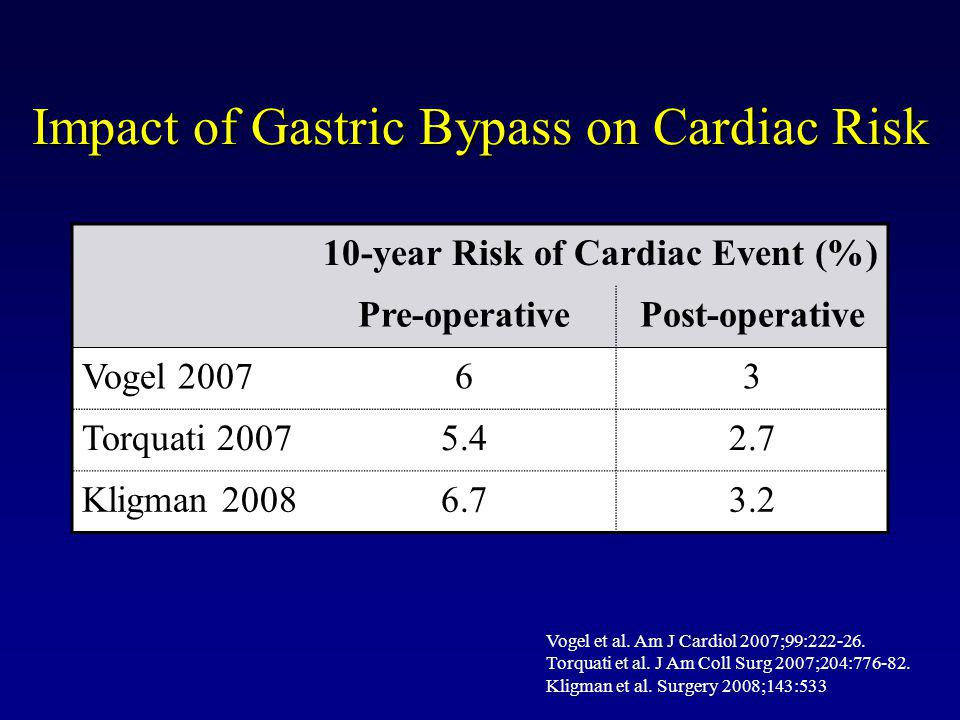 Impact of Gastric Bypass on Cardiac Risk