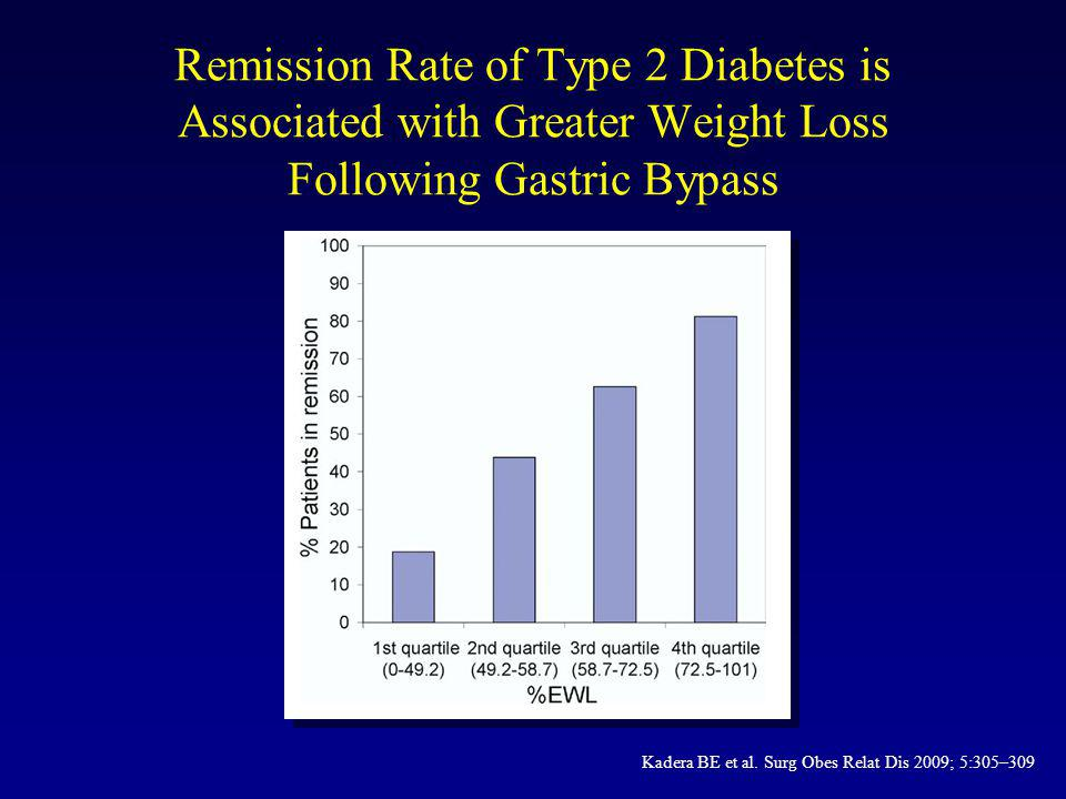 Remission Rate of Type 2 Diabetes is Associated with Greater Weight Loss Following Gastric Bypass
