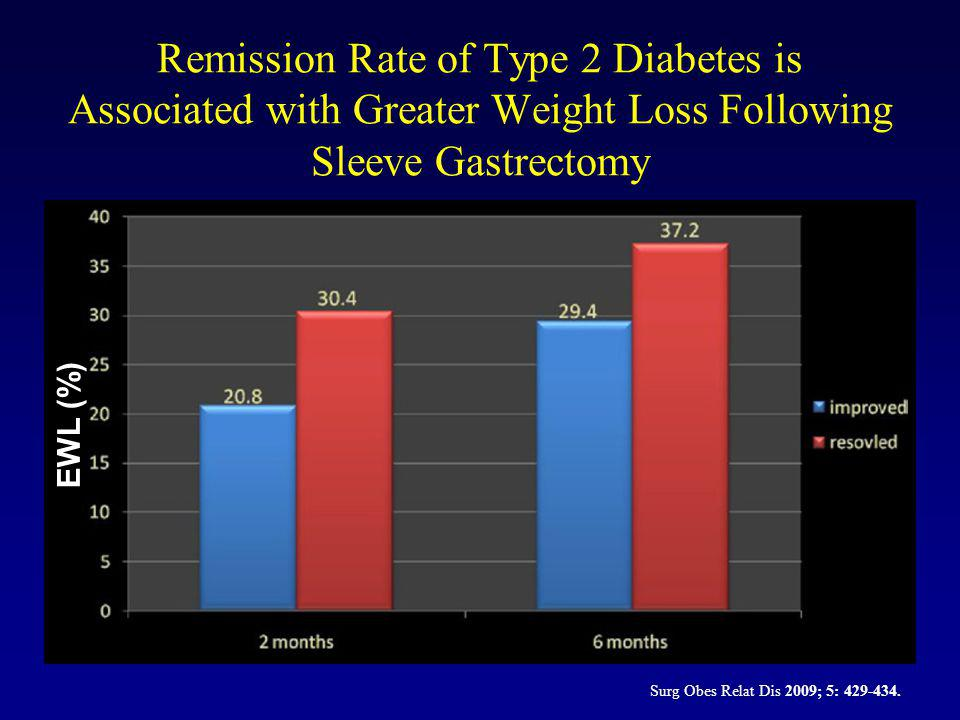 Remission Rate of Type 2 Diabetes is Associated with Greater Weight Loss Following Sleeve Gastrectomy