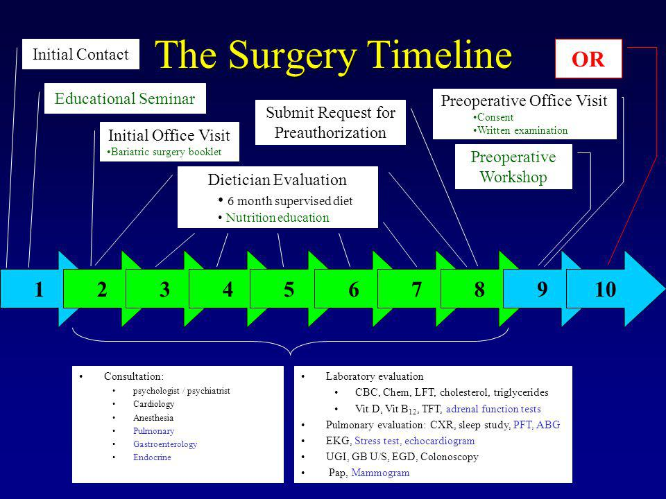 The Surgery Timeline OR 1 2 3 4 5 6 7 8 9 10 Initial Contact