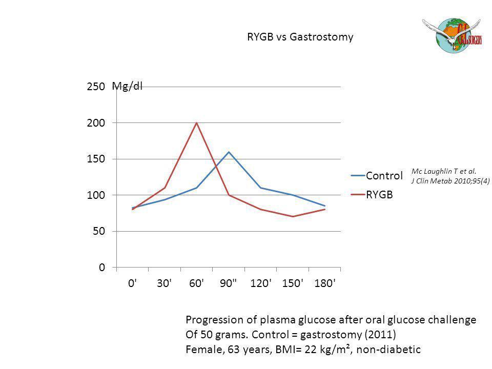 Progression of plasma glucose after oral glucose challenge