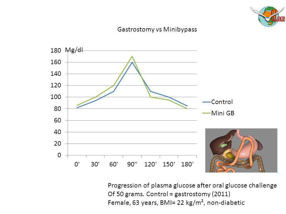Gastrostomy vs Minibypass