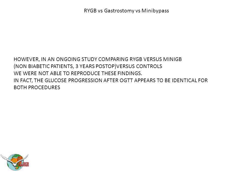 RYGB vs Gastrostomy vs Minibypass