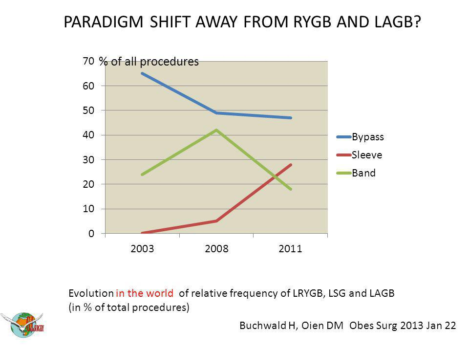 PARADIGM SHIFT AWAY FROM RYGB AND LAGB