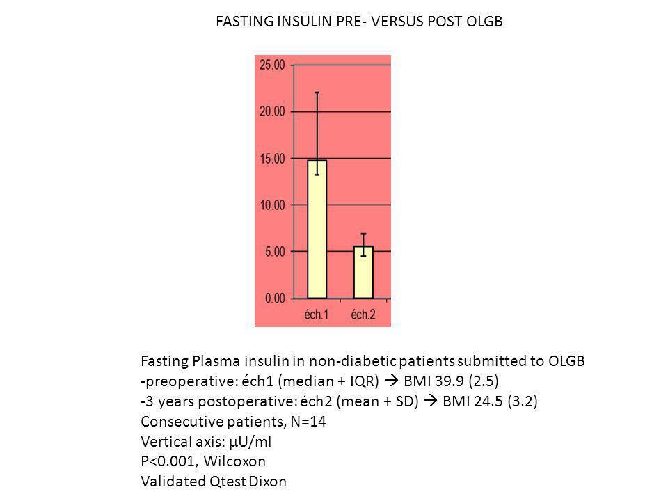 FASTING INSULIN PRE- VERSUS POST OLGB