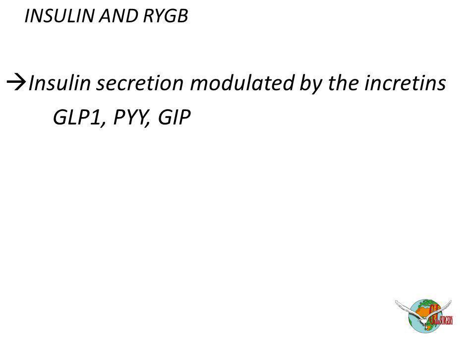 Insulin secretion modulated by the incretins GLP1, PYY, GIP