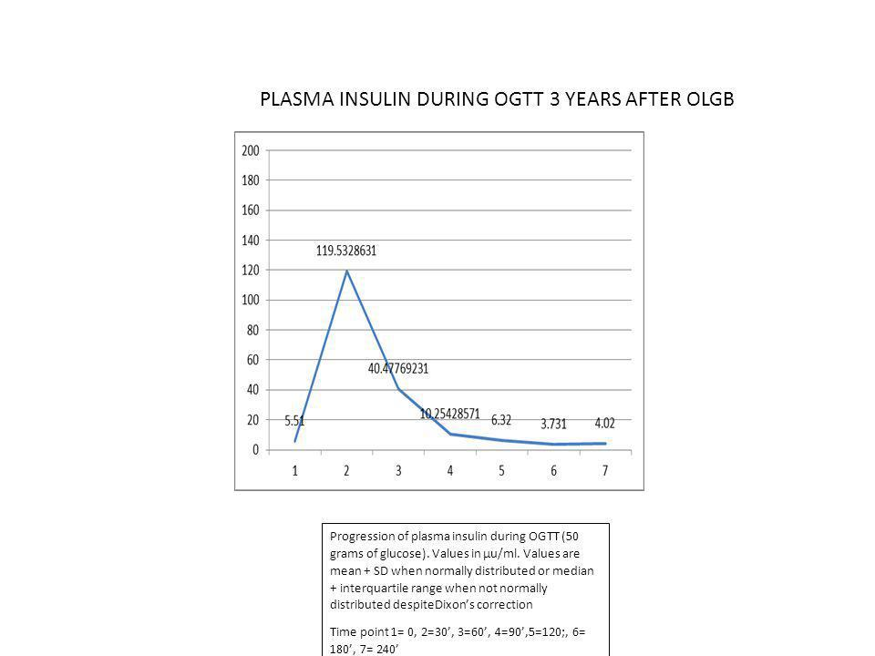 PLASMA INSULIN DURING OGTT 3 YEARS AFTER OLGB