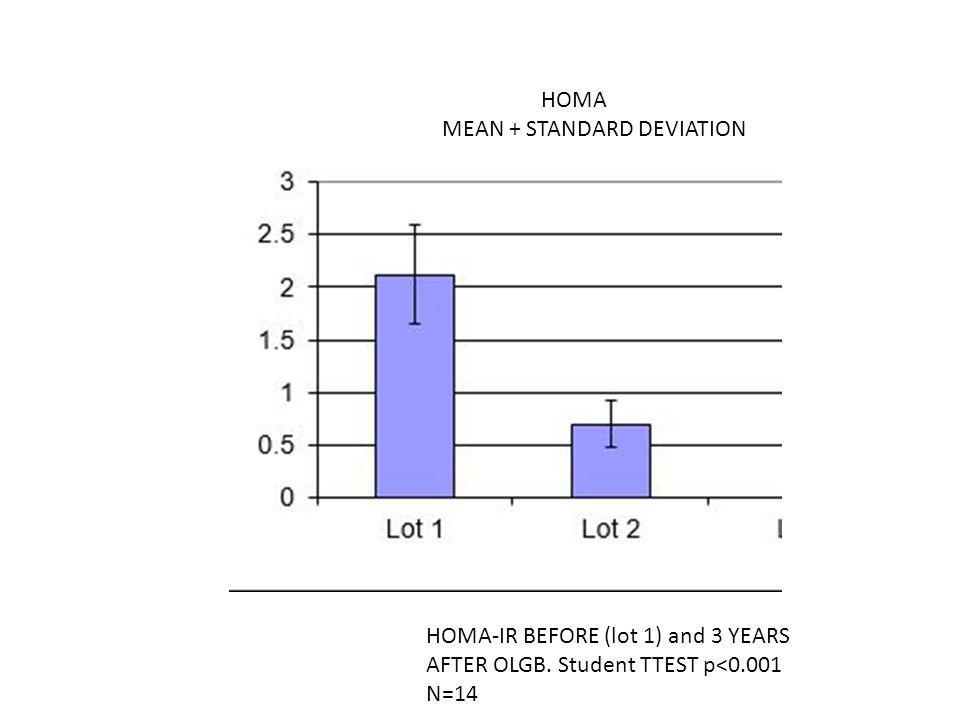 HOMA MEAN + STANDARD DEVIATION. HOMA-IR BEFORE (lot 1) and 3 YEARS. AFTER OLGB. Student TTEST p<0.001.