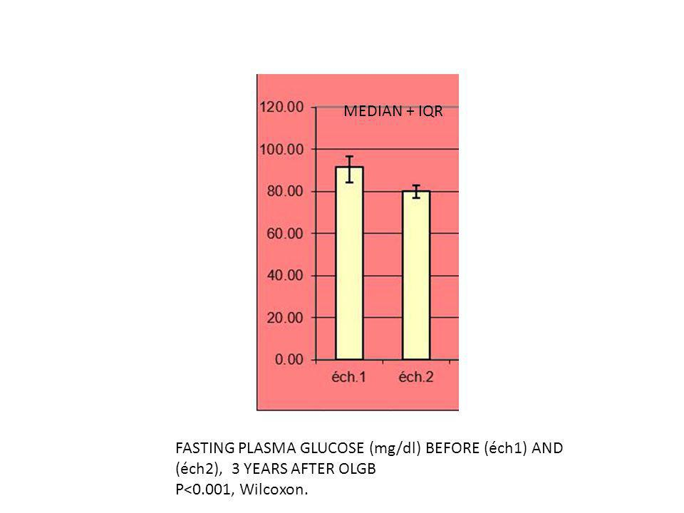 MEDIAN + IQR FASTING PLASMA GLUCOSE (mg/dl) BEFORE (éch1) AND.