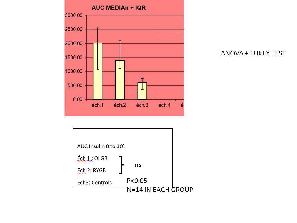 ANOVA + TUKEY TEST ns P<0.05 N=14 IN EACH GROUP