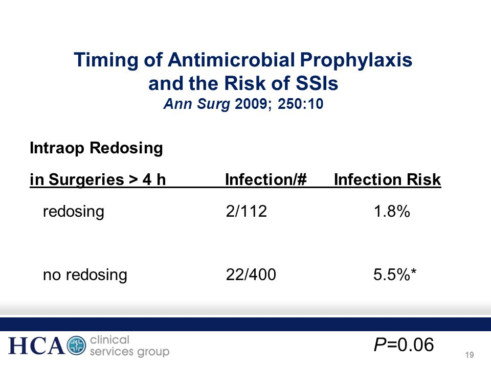 Timing of Antimicrobial Prophylaxis and the Risk of SSIs Ann Surg 2009; 250:10