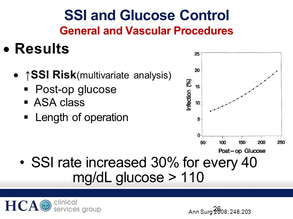 SSI and Glucose Control General and Vascular Procedures