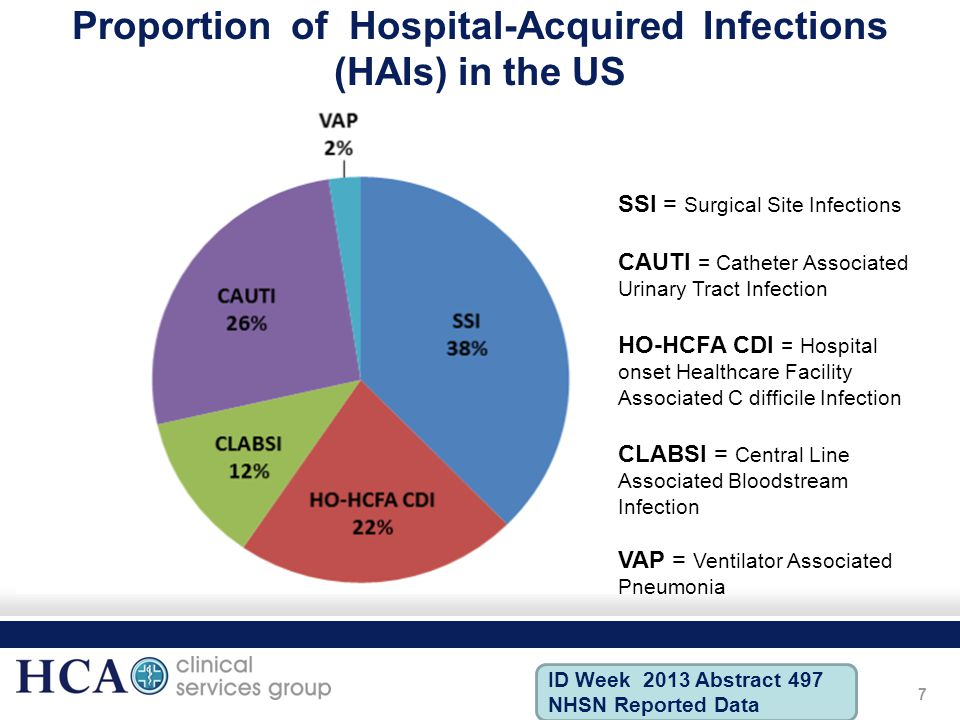 Proportion of Hospital-Acquired Infections (HAIs) in the US