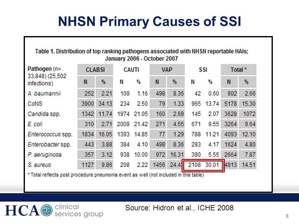 NHSN Primary Causes of SSI