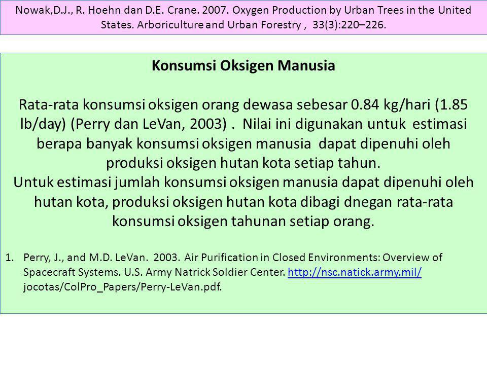 Konsumsi Oksigen Manusia