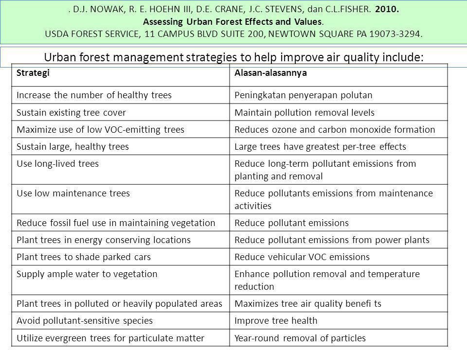 Assessing Urban Forest Effects and Values.