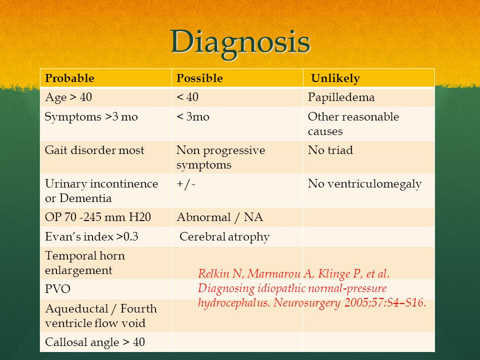 Diagnosis Probable Possible Unlikely Age > 40 < 40 Papilledema