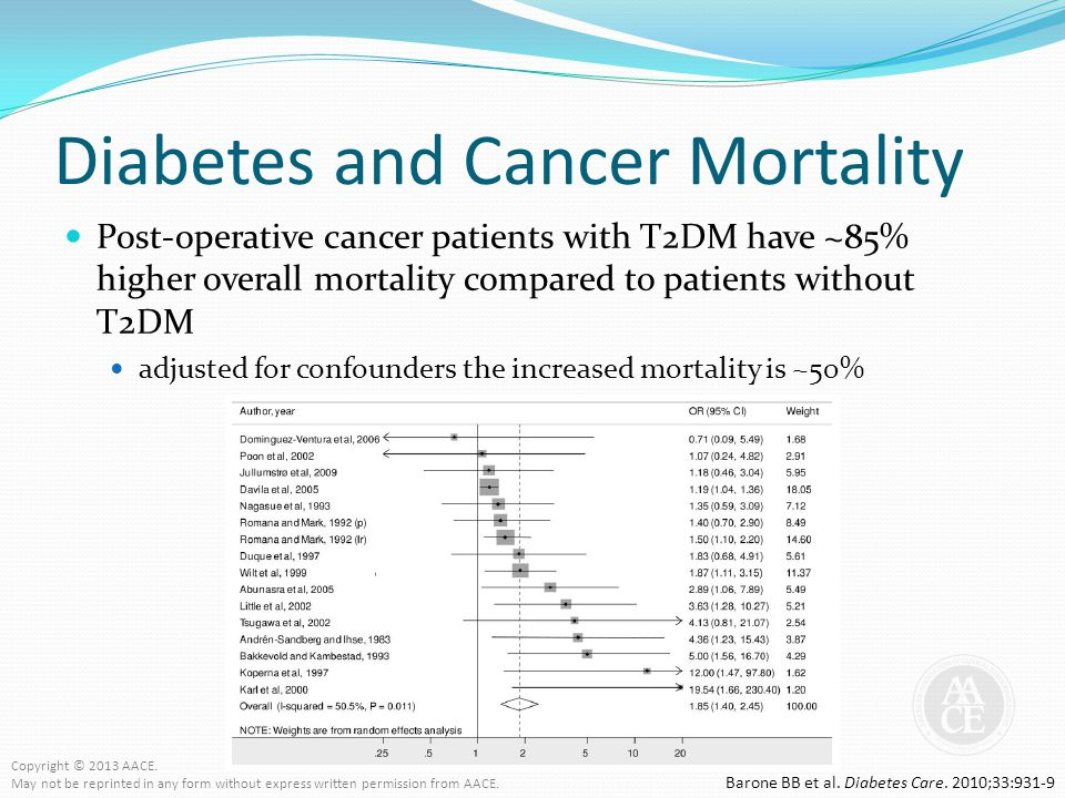 Diabetes and Cancer Mortality
