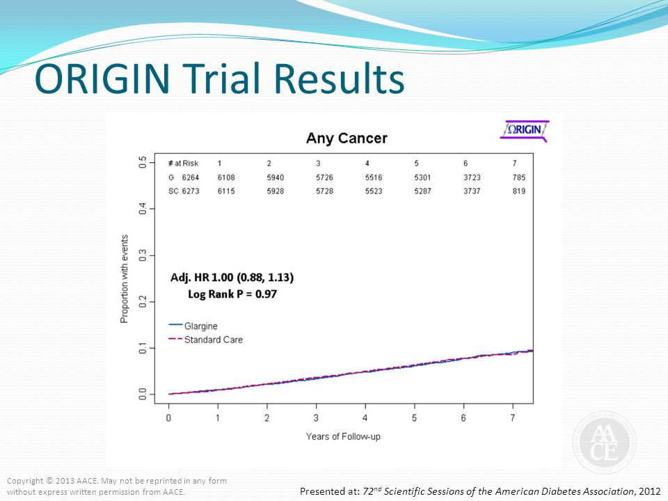 ORIGIN Trial Results Copyright © 2013 AACE. May not be reprinted in any form. without express written permission from AACE.
