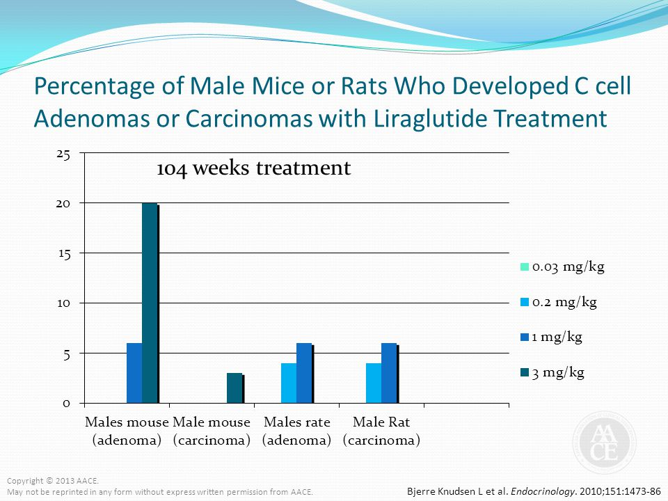 Percentage of Male Mice or Rats Who Developed C cell Adenomas or Carcinomas with Liraglutide Treatment