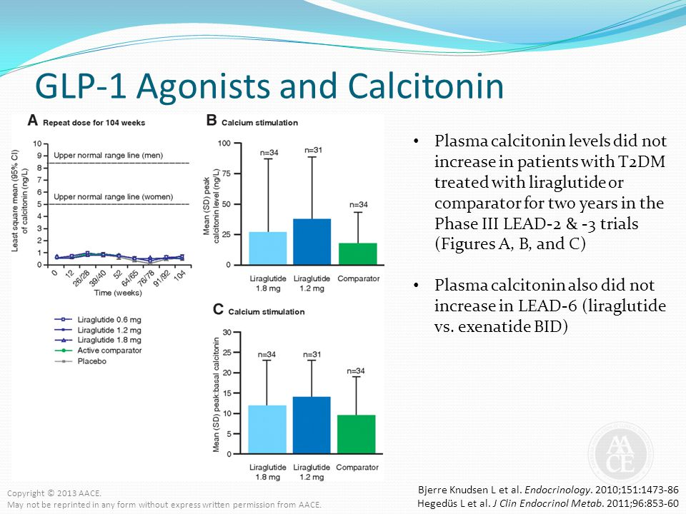 GLP-1 Agonists and Calcitonin