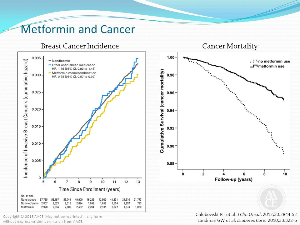 Breast Cancer Incidence