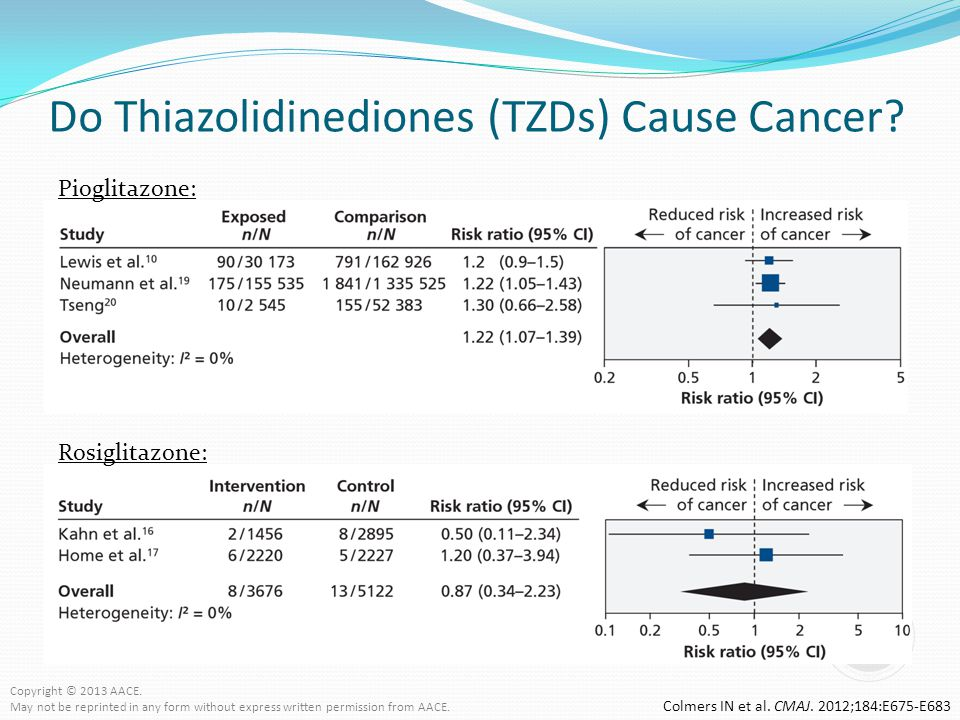 Do Thiazolidinediones (TZDs) Cause Cancer