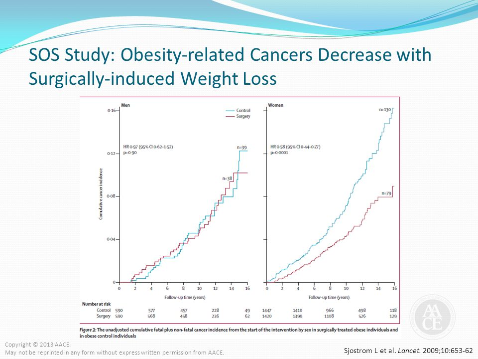 SOS Study: Obesity-related Cancers Decrease with Surgically-induced Weight Loss