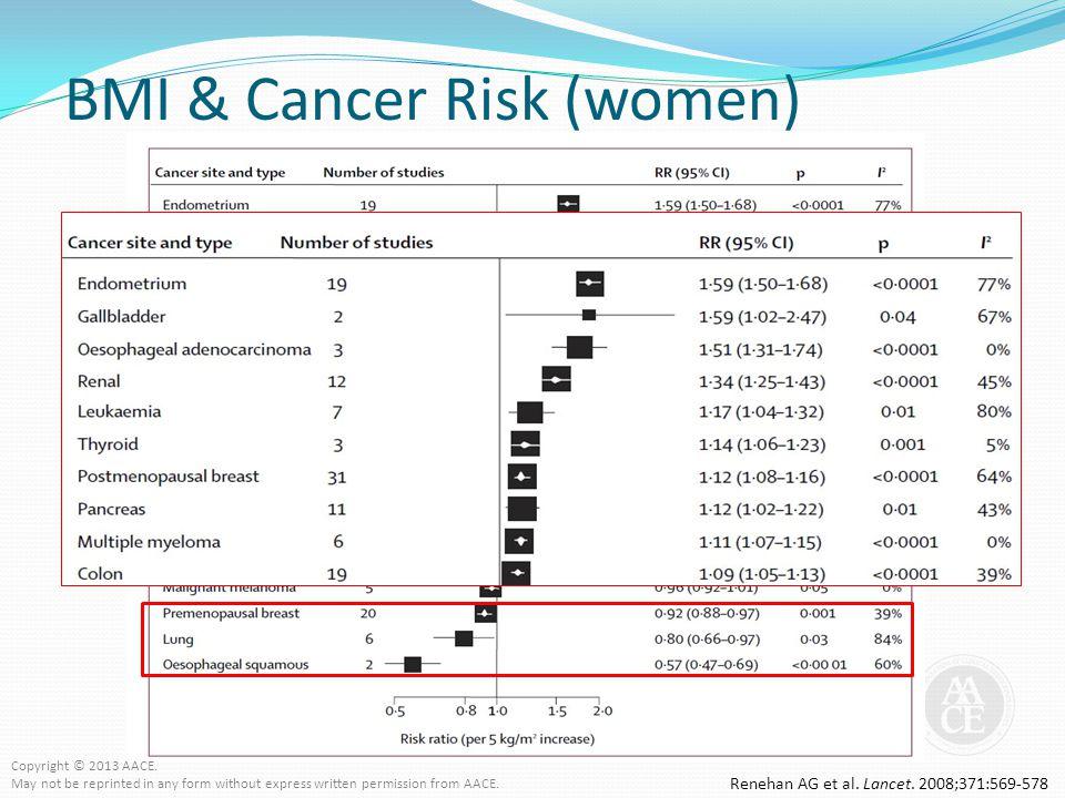 BMI & Cancer Risk (women)