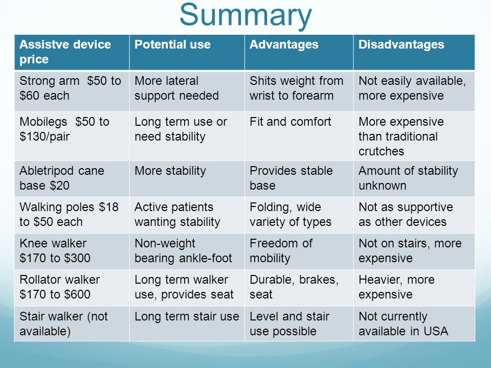 Summary Assistve device price Potential use Advantages Disadvantages