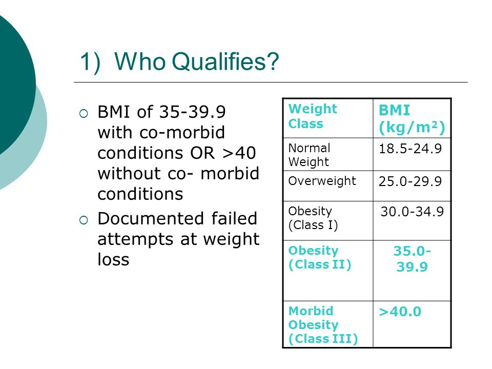 1) Who Qualifies BMI of 35-39.9 with co-morbid conditions OR >40 without co- morbid conditions. Documented failed attempts at weight loss.