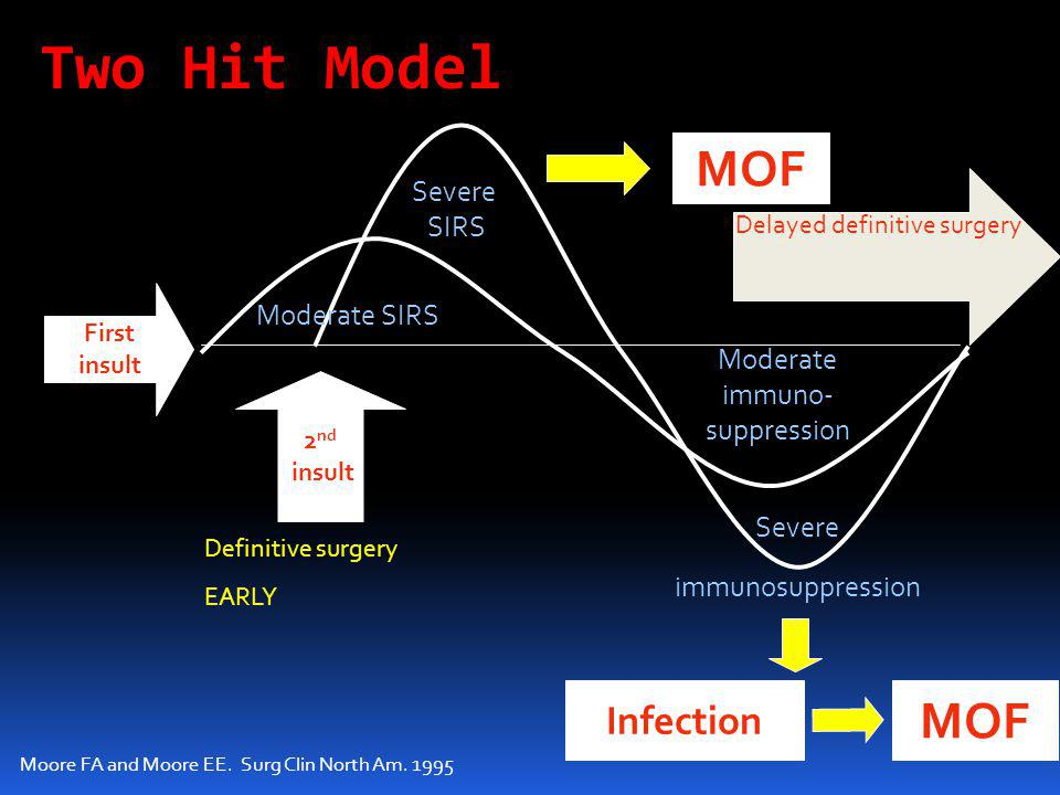 Two Hit Model MOF MOF Infection Severe SIRS Moderate SIRS Moderate