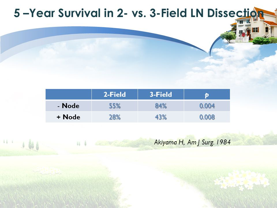 5 –Year Survival in 2- vs. 3-Field LN Dissection