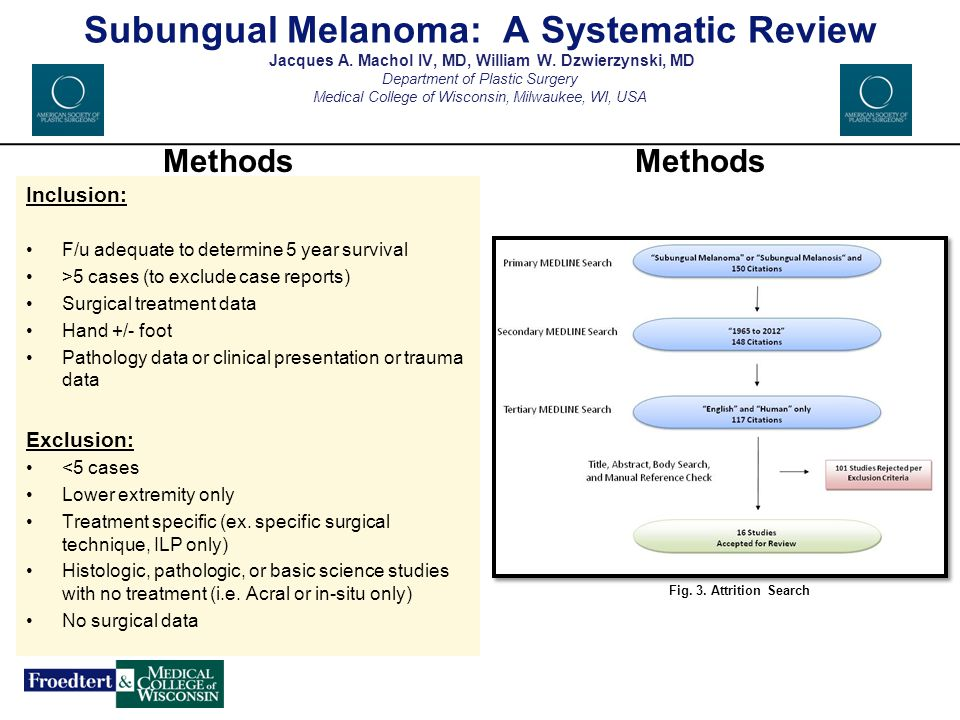 Subungual Melanoma: A Systematic Review Jacques A