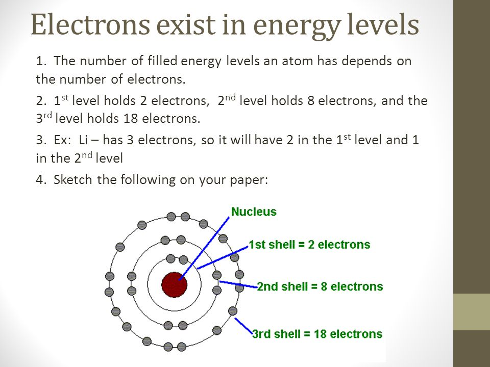 Electrons exist in energy levels