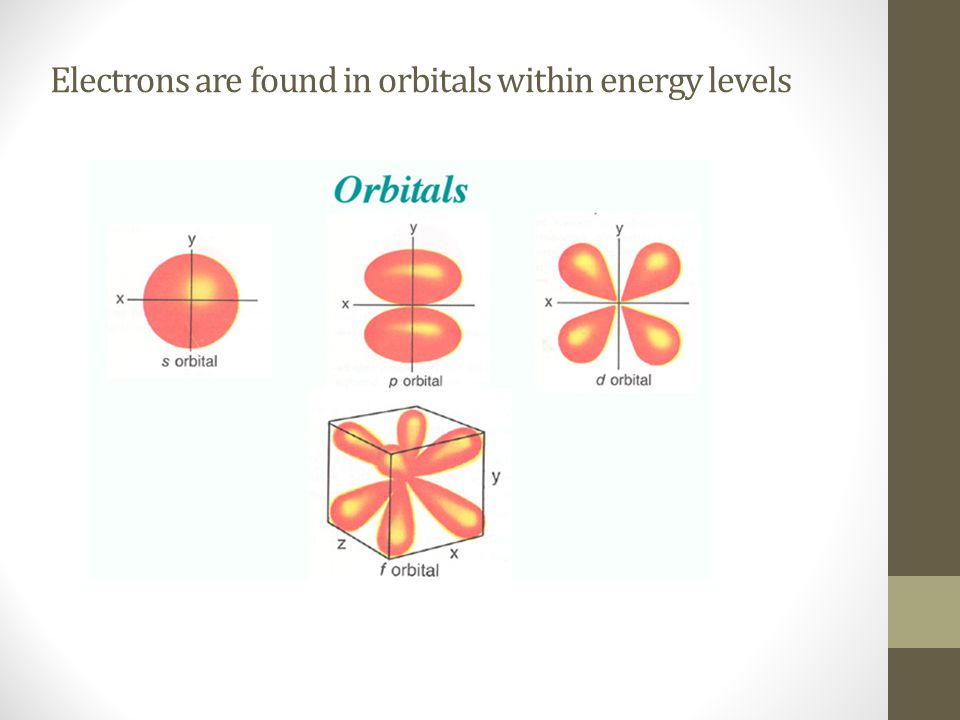 Electrons are found in orbitals within energy levels