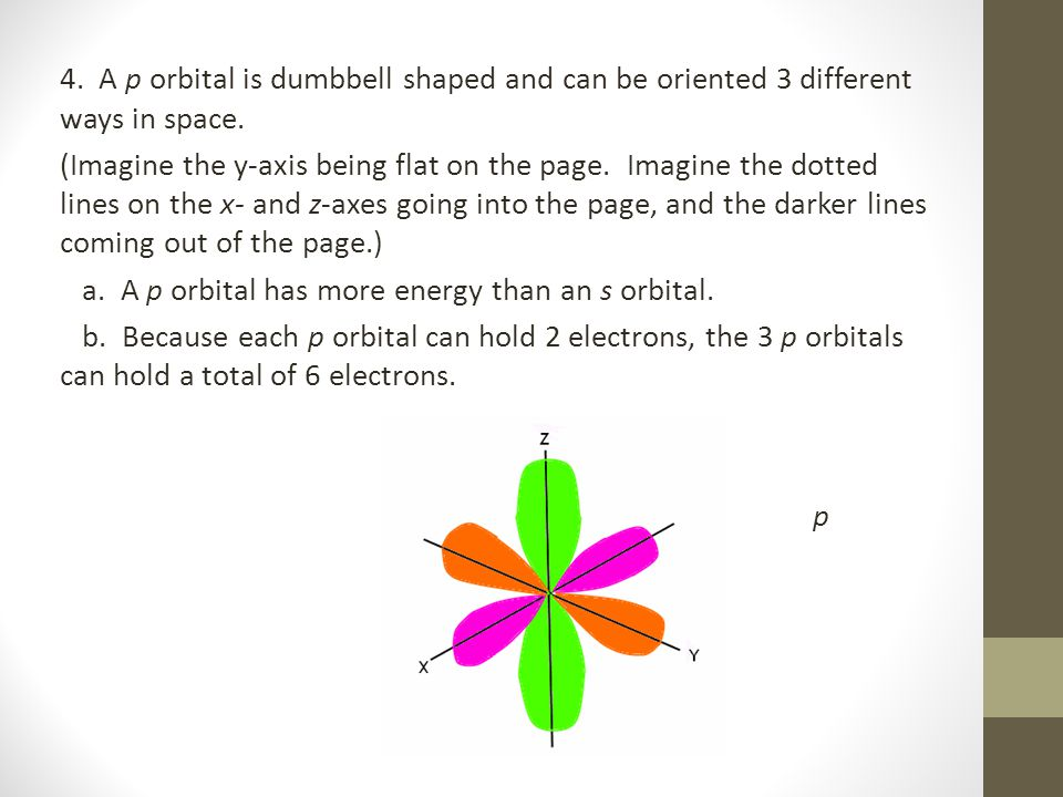 4. A p orbital is dumbbell shaped and can be oriented 3 different ways in space.