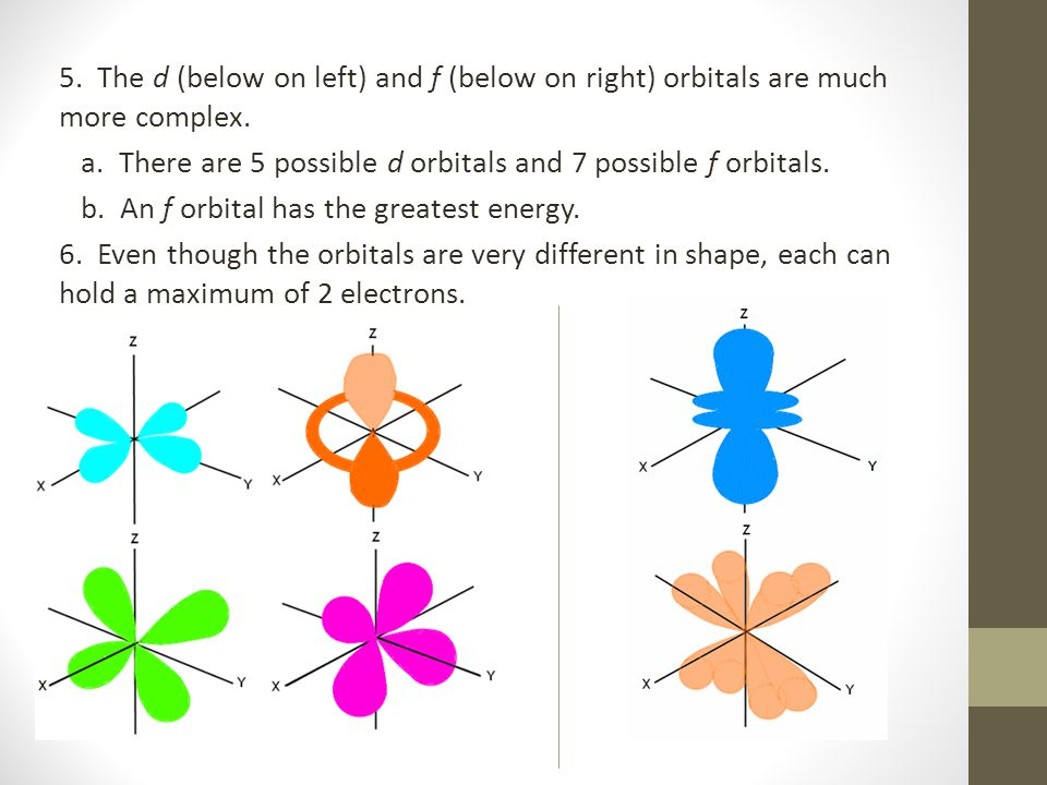 5. The d (below on left) and f (below on right) orbitals are much more complex.