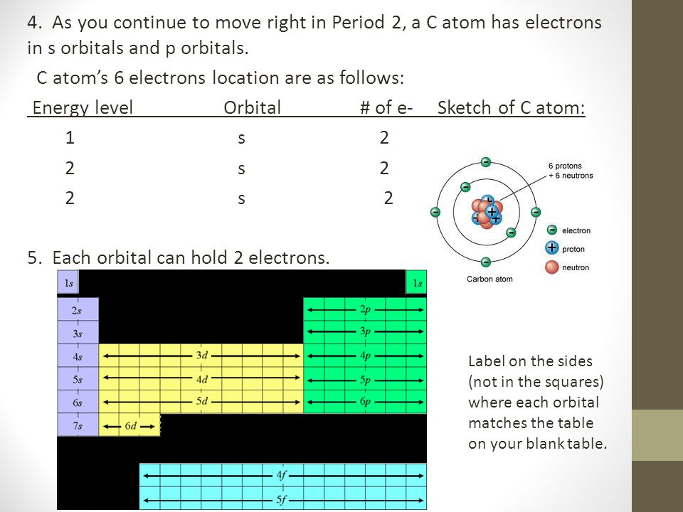 4. As you continue to move right in Period 2, a C atom has electrons in s orbitals and p orbitals. C atom's 6 electrons location are as follows: Energy level Orbital # of e- Sketch of C atom: 1 s 2 2 s 2 2 s 2 5. Each orbital can hold 2 electrons.